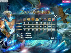 Zeus the Thunderer 77tragamonedas.com MrSlotty 5/5
